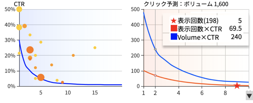 検索ボリュームとCTRで順位改善時の将来的な流入数を予測
