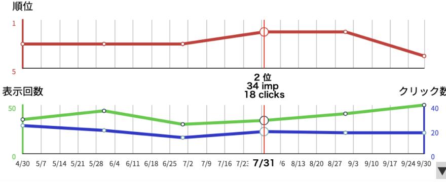 24週分の順位・表示回数・クリック数の推移を自動的に記録